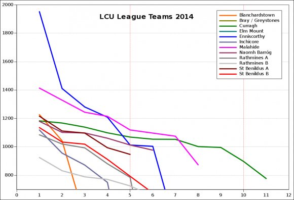 Bodley 2014 League Strength